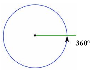 Understanding Angles and its Types – MathsTips.com
