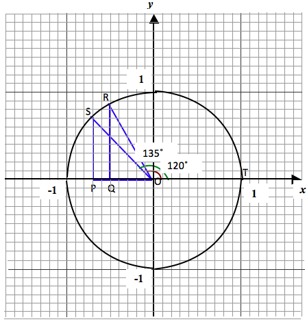 trig-ratio-quadrant-2