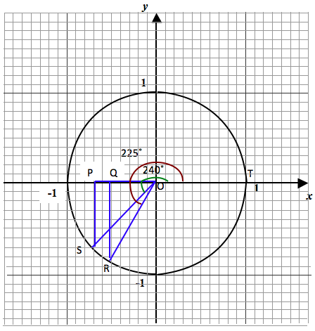 trig-ratio-quadrant-3