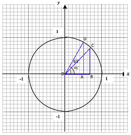 unit-circle-1
