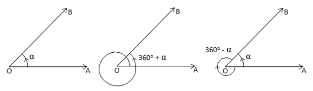 sign-of-angles
